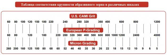 Таблица соответствия крупности абразива в шлифовальной бумаге (шлифшкурке)
